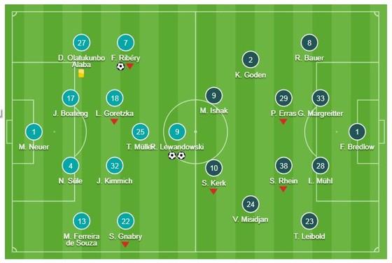 Bayern Munich - Nurnberg 3-0: Lewandowski cú đúp lịch sử, Ribery góp vui cho HLV Niko Kovac ảnh 1