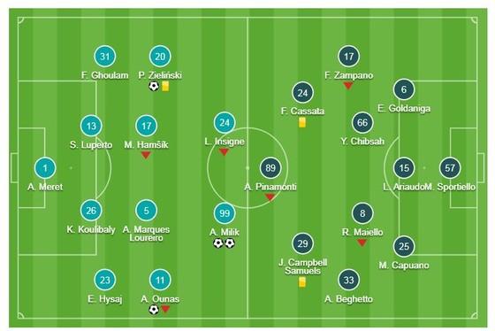 Napoli - Frosinone 4-0: Piotr Zielinski, Adam Ounas, Arkadiusz Milik giành 3 điểm cho HLV Ancelotti ảnh 1