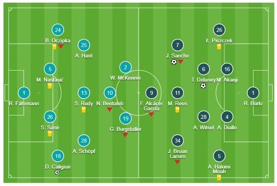 Schalke 04 - Borussia Dortmund 1-2: Delaney, Sancho ghi bàn, HLV Lucien Favre vững ngôi đầu ảnh 1