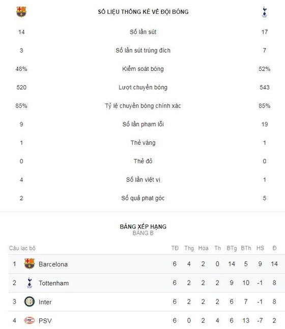 Barcelona - Tottenham 1-1: Harry Kane, Son Heung-Min tịt ngòi, Lucas Moura làm người hùng ảnh 2