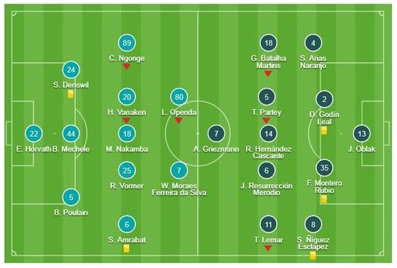 Club Brugge - Atletico Madrid 0-0: Griezmann tịt ngòi, HLV Simeone xếp nhì bảng A ảnh 1