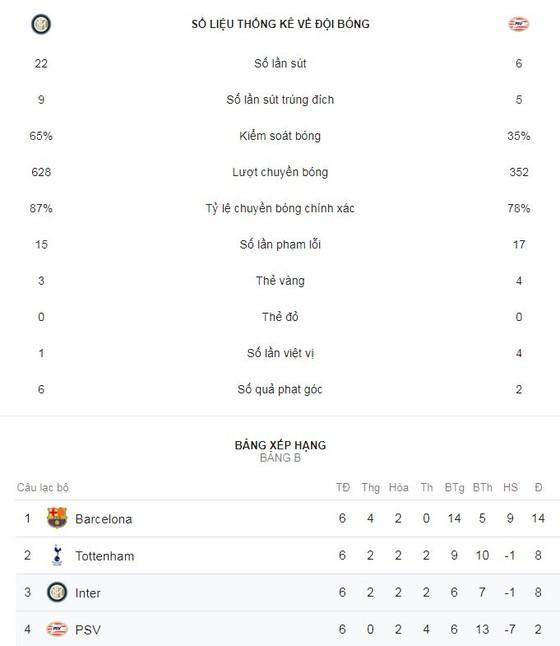 Inter - PSV Eindhoven 1-1: Hàng thủ sai lầm, Hirving Lozano loại Inter ảnh 2