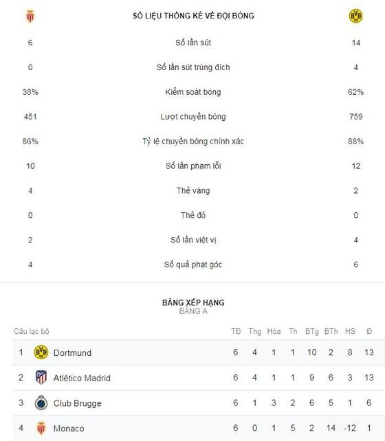Monaco - Borussia Dortmund 0-2: Guerreiro lập cú đúp, soán ngôi đầu của Atletico  ảnh 2
