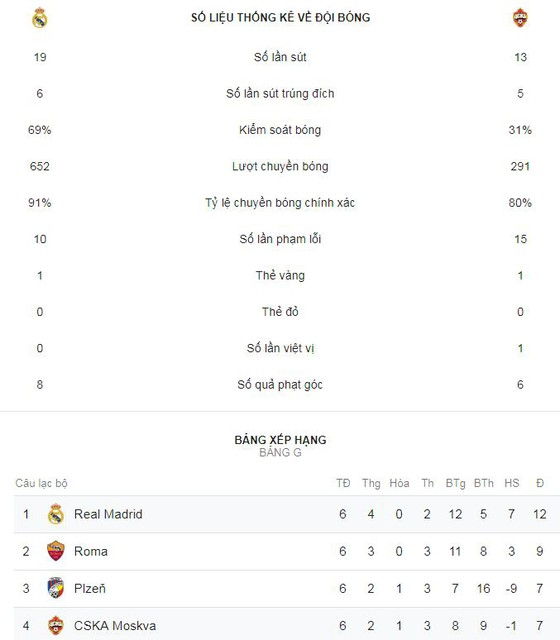 Real Madrid - CSKA Moscow 0-3: Chalov, Schennikov, Sigurdsson tặng quà chia tay Bernabeu  ảnh 1