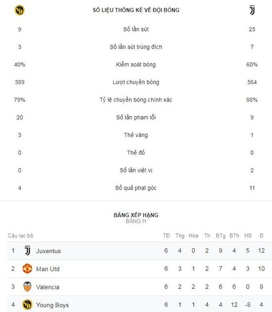 Young Boys - Juventus 2-1: Ronaldo kém duyên, Juve bất ngờ bại trận ảnh 1