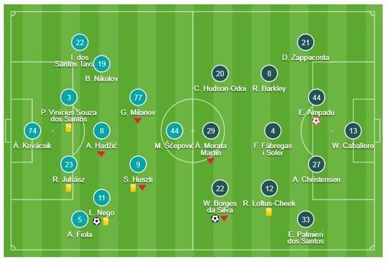 Vidi - Chelsea 2-2: Ampadu phản lưới, Willian, Giroud kịp gỡ hòa ảnh 1