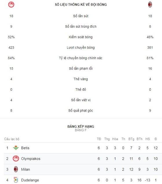 Olympiakos - AC Milan 3-1: Cisse, Fortounis tỏa sáng, loại Milan  ảnh 2