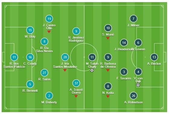 Wolves - Liverpool 0-2: Salah, Van Dijk tỏa sáng, HLV Jurgen Klopp củng cố ngôi đầu ảnh 1