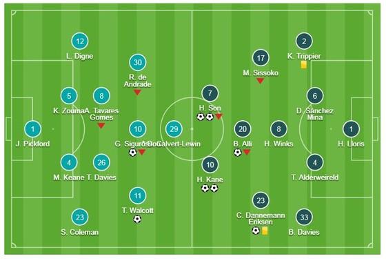 Everton - Tottenham 2-6: Son Heung Min, Harry Kane lập cú đúp tặng quà Giáng sinh ảnh 1