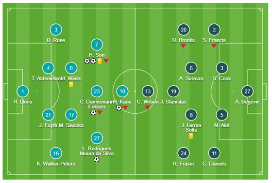 Tottenham - Bournemouth 5-0: Erikssen, Son Heung-Min, Lucas Moura, Harry Kane giành ngôi nhì bảng ảnh 1