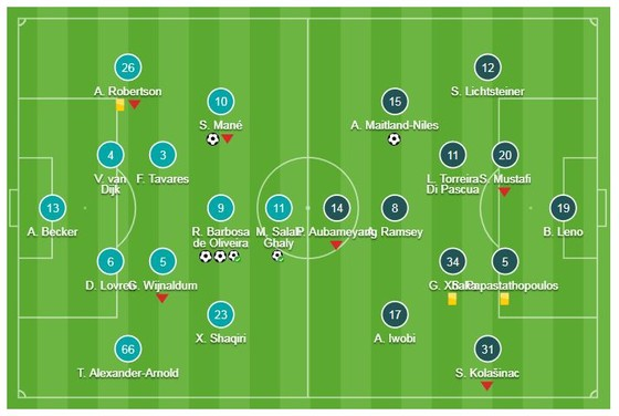 Liverpool - Arsenal 5-1: Roberto Firmino ghi hattrick, Mane, Salah mở tiệc tất niên cho Jurgen Klopp ảnh 1