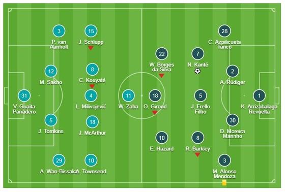 Crystal Palace - Chelsea 0-1: David Luiz kiến tạo, Kante ghi bàn đẹp mắt, HLV Sarri có thêm 3 điểm ảnh 1