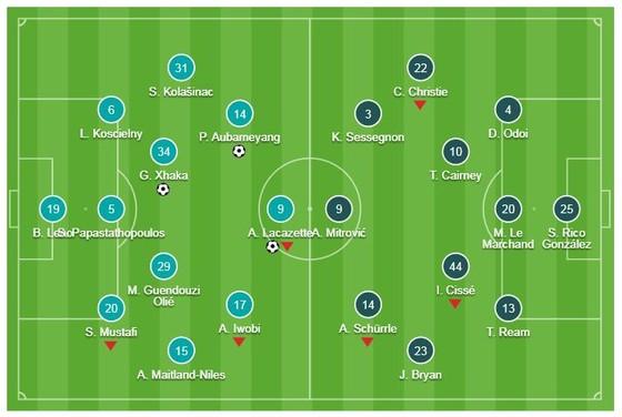 Arsenal - Fulham 4-1: Xhaka, Lacazette, Ramsey, Aubameyang giải vận đầu năm ảnh 1