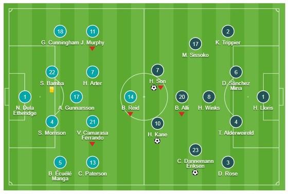 Cardiff City - Tottenham 0-3: Harry Kane, Eriksen, Son Heung Min khai lộc đầu năm ảnh 1