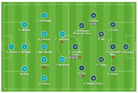 Tranmere Rovers - Tottenham 0-7: Serge Aurier, Llorente, Son Heung Min, Harry Kane khoe tài ảnh 1