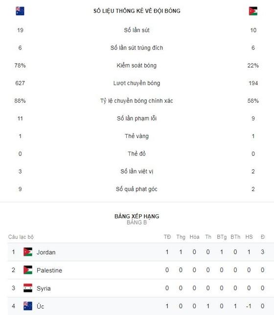 Australia - Jordan 0-1: Người hùng Anas Yasen hạ gục ĐKVĐ Australia ảnh 2