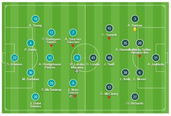 Man United - Reading 2-0: Mata, Lukaku lập công, HLV Solskjaer kéo dài mạch thắng ảnh 1