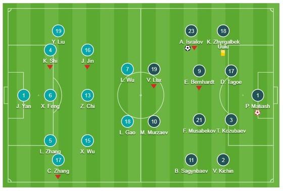 Trung Quốc - Kyrgyzstan 2-1: Israilov mở màn, thủ môn Matiash sai lầm, Yu Dabao ấn định chiến thắng ảnh 1