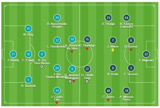 Wolverhampton - Liverpool 2-1: Raul Jimenez, Ruben Neves loại HLV Jurgen Klopp khỏi FA Cup  ảnh 1