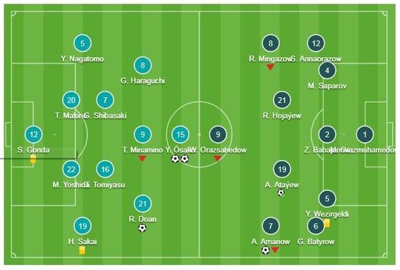 Nhật Bản - Turkmenistan 3-2: Osako và Ritsu Doan ngược dòng thắng ngoạn mục ảnh 1