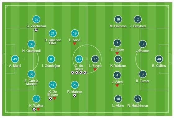 Man City - Burton 9-0: Gabriel Jesus lập poker, De Bruyne, Zinchenko, Foden, Walker, Mahrez góp vui ảnh 1