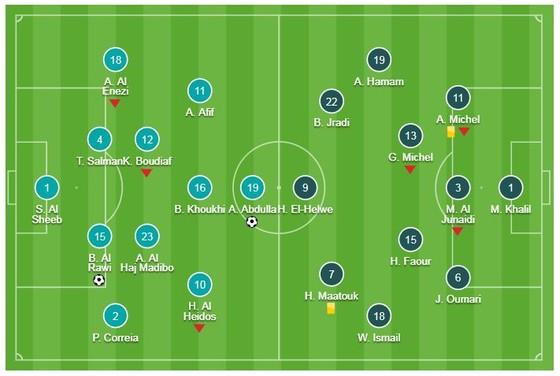 Qatar - Lebanon 2-0: Bassam Hisham, Almoez Ali tỏa sáng giành 3 điểm ảnh 1