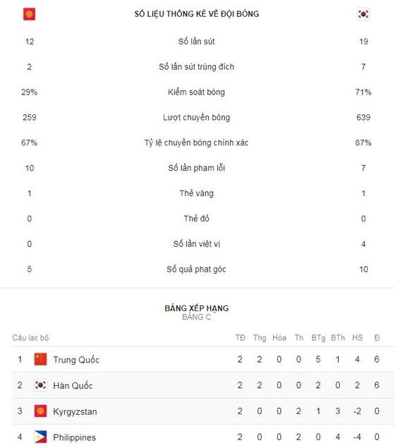 Kyrgyzstan - Hàn Quốc 0-1: Kim Min Jae làm người hùng, Hàn Quốc sớm giành vé  ảnh 2