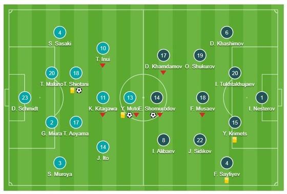 Nhật Bản - Uzbekistan 2-1: Muto, Shiotani Tsukasa tỏa sáng giành ngôi đầu bảng F ảnh 1