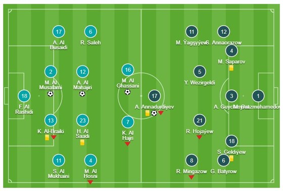 Oman - Turkmenistan 3-1: Kano, Al-Ghassani, Al-Musalami xuất thần giành vé vớt vòng 1/8 ảnh 1