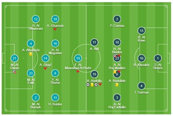 Saudi Arabia - Qatar 0-2: Almoez Ali làm người hùng, Qatar nhất bảng E ảnh 1