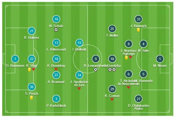 Hoffenheim - Bayern Munich 1-3: Bộ đôi Lewandowski, Goretzka tỏa sáng ảnh 1