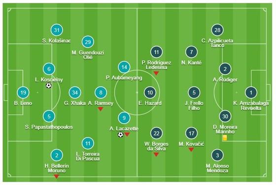 Arsenal - Chelsea 2-0: Lacazette, Koscielny thăng hoa, HLV Unai Emery hạ Maurizio Sarri ảnh 1