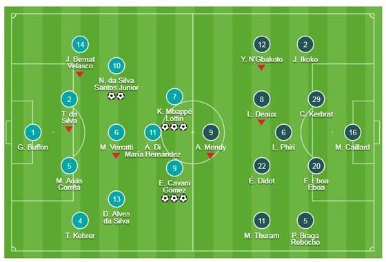 PSG - Guingamp 9-0: Neymar lập cú đúp, Mbappe, Cavani lập hattrick thắng hủy diệt ảnh 1