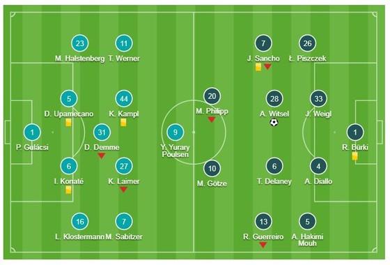 RB Leipzig - Dortmund 0-1: Axel Witsel nhanh chân giành 3 điểm ảnh 1