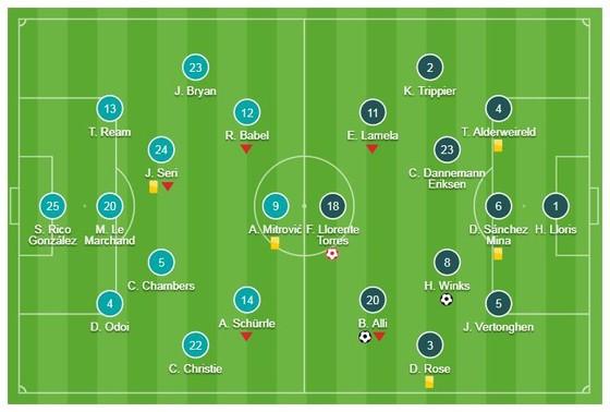 Fulham - Tottenham 1-2: Dele Alli gỡ hòa, Wink kịp tỏa sáng phút bù giờ cuối cùng ảnh 1