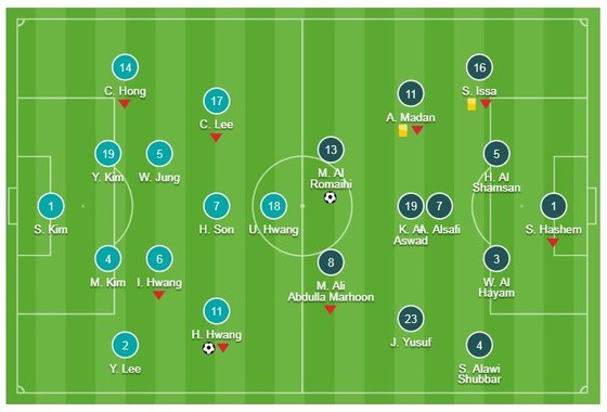 Hàn Quốc - Bahrain 1-1 (hiệp phụ 2-1): Hwang Hee-Chan mở tỷ số nhưng Kim Jin-Su là người hùng ảnh 1