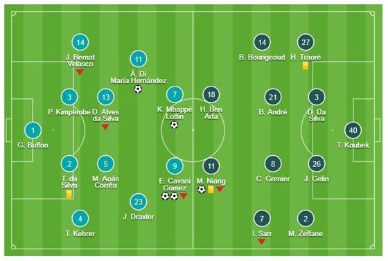 PSG - Rennes 4-1: Vắng Neymar, tam tấu Cavani, Di Maria, Mbappe lập công ảnh 1