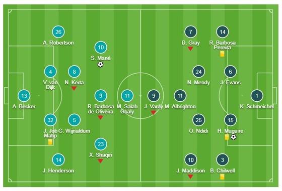 Liverpool - Leicester 1-1: Sadio Mane ghi bàn, Harry Maguire cầm chân HLV Jurgen Klopp ảnh 1