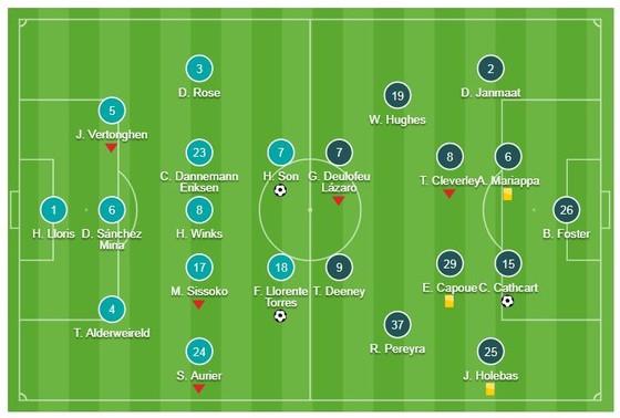 Tottenham - Watford 2-1: Son Heung Min và Llorente kịp ngược dòng ấn tượng ảnh 1