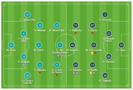 Juventus - Parma 3-3: Ronaldo tỏa sáng nhưng Gervinho buộc Juve chia điểm ảnh 1