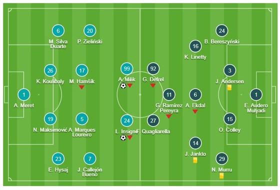 "Napoli - Sampdoria 3-0: Arek Milik, Lorenzo Insigne, Simone Verdi thi tài ""bắn phá"" ảnh 1"