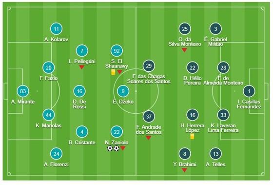 AS Roma - Porto 2-1: Zaniolo lập cú đúp, Adrian rút ngắn tỷ số ảnh 1