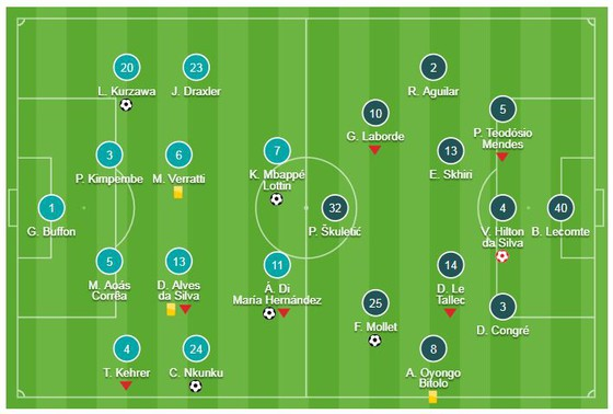 PSG - Montpellier 5-1: Kurzawa, Di Maria, Nkunku, Mbappe đè bẹp đối thủ  ảnh 1