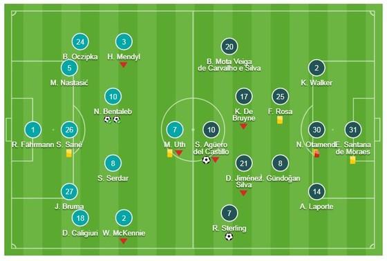 Schalke 04 - Man City 2-3: Thắng kịch tính, Aguero, Sane, Sterling kịp ngược dòng ảnh 1