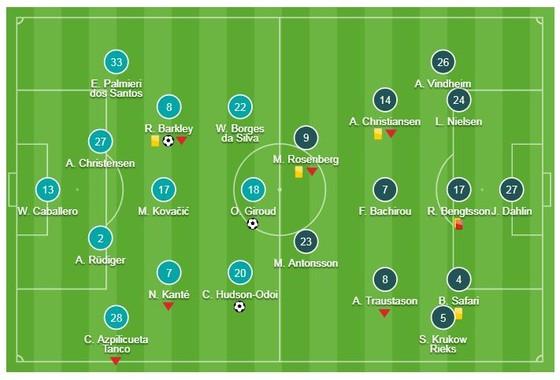 Chelsea - Malmo 3-0 (chung cuộc 5-1): Giroud, Barkley, Odoi vùi dập đối thủ, HLV Sarri giành vé ảnh 1
