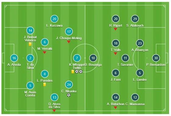 PSG - Nimes 3-0: Nkunku, Mbappe đè bẹp đối thủ, Thomas Tuchel vững ngôi đầu ảnh 1