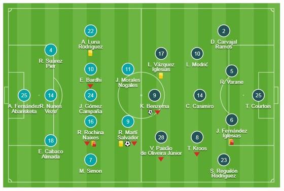 Levante - Real Madrid 1-2: Benzema, Gareth Bale tận dụng cơ hội, Nacho, Pedro Lopez nhận thẻ đỏ ảnh 1