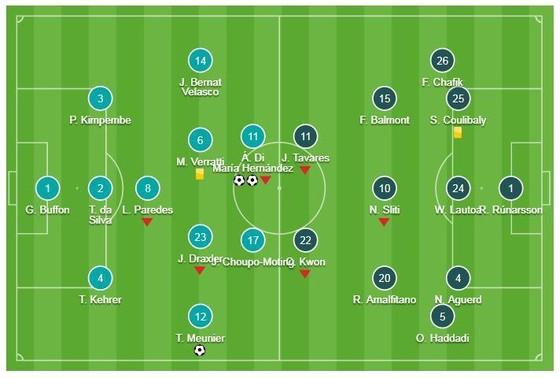 PSG - Dijon 3-0: Di Maria sớm lập cú đúp, Meunier ấn định chiến thắng ảnh 1