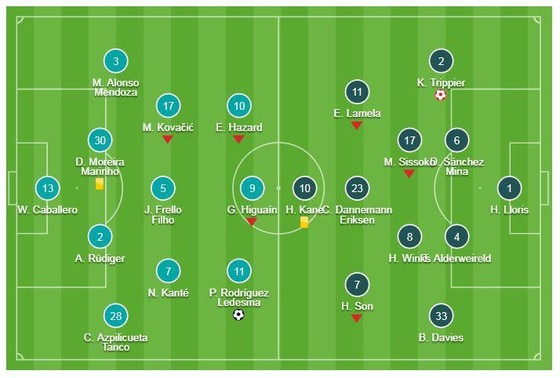 "Chelsea -Tottenham 2-0: Pedro lập công, Trippier ""tặng quà"" HLV Maurizio Sarri ảnh 1"