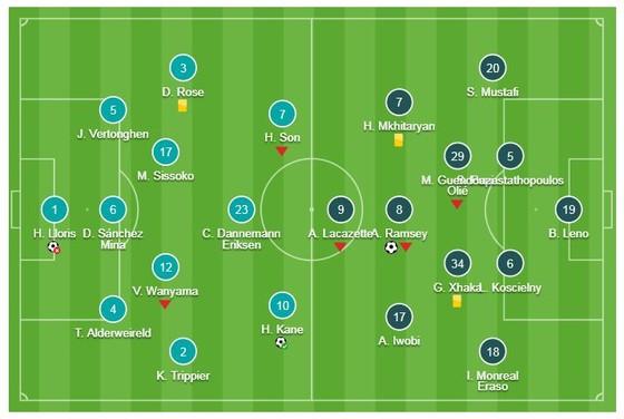 Tottenham - Arsenal 1-1: Ramsey mở tỷ số, Kane gỡ hòa, Aybameyang hỏng 11m, Lucas Torreira thẻ đỏ ảnh 1